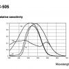 Sony XC-505 Spectral Response