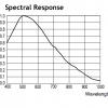XC-56 Spectral Response
