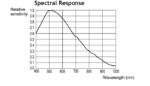 Sony Xc-56 Spectral Response