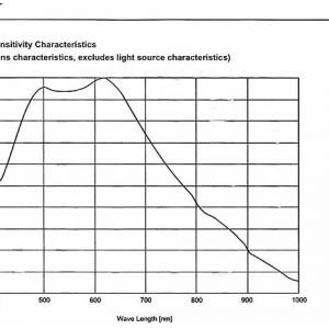 Sony Xc-EI50 Near IR Spectral Response