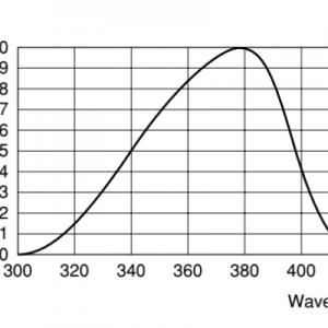 Sony XC-EU50 Ultraviolet Sensitivity Curve