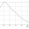 Sony XC-HR70 Spectral Response