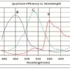 Sentech 5 Megapixel Color Camera Spectral Response