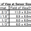 TEC-M0865MP Field of View Chart