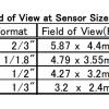 TEC-M15110MP Field of View Chart