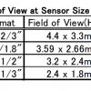 TEC-M20110MP Field of View Chart