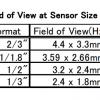 EC-M2065MP Field of View Chart