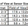 TEC-M0565MP Field of View Chart
