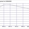 UV0928CM Transmission
