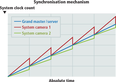 Integration Insights: IEEE1588 simplifies camera synchronization